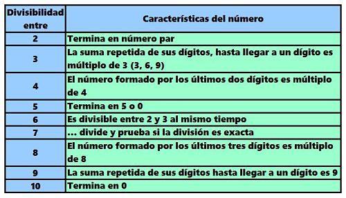 Divisibilidad_opt