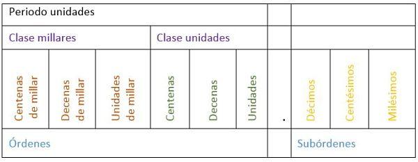 Órdenes, clases y periodos_opt