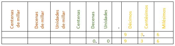 Tabla 4