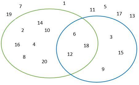 Diagrama de Venn con números