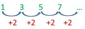 Sucesión aritmética