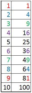Tabla cuadrados