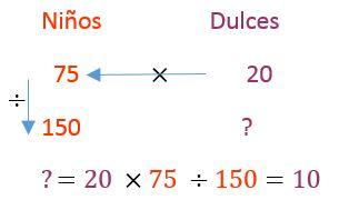 Regla De Tres Cómo Distinguir Cuándo Y Cómo Usar La Directa Y La Inversa Impulso Matemático