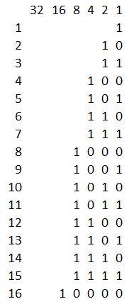 Números en binario 1 a 16